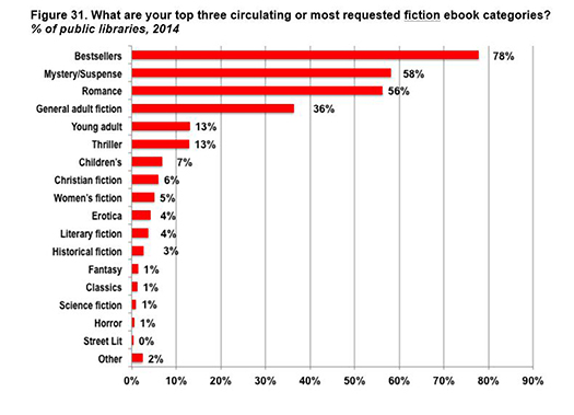 Getting e books into libraries what librarians want and vendors the bar charts in this article were excerpted with permission from library journals annual survey of fandeluxe Choice Image
