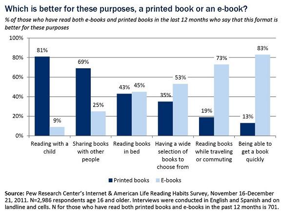 WhichBookFormIsBetter