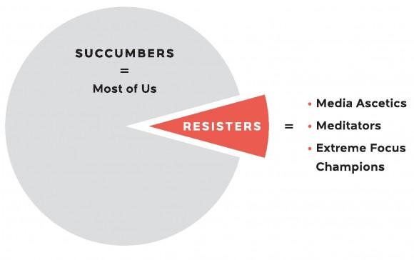 chart of reader behaviors